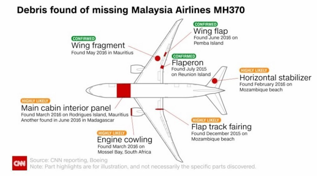 Three years after Malaysia Airlines Flight 370 vanished with 239 people aboard, one of the world