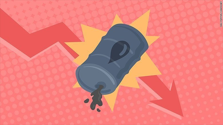 HONG KONG (CNNMoney) - The oil market's May meltdown is getting worse