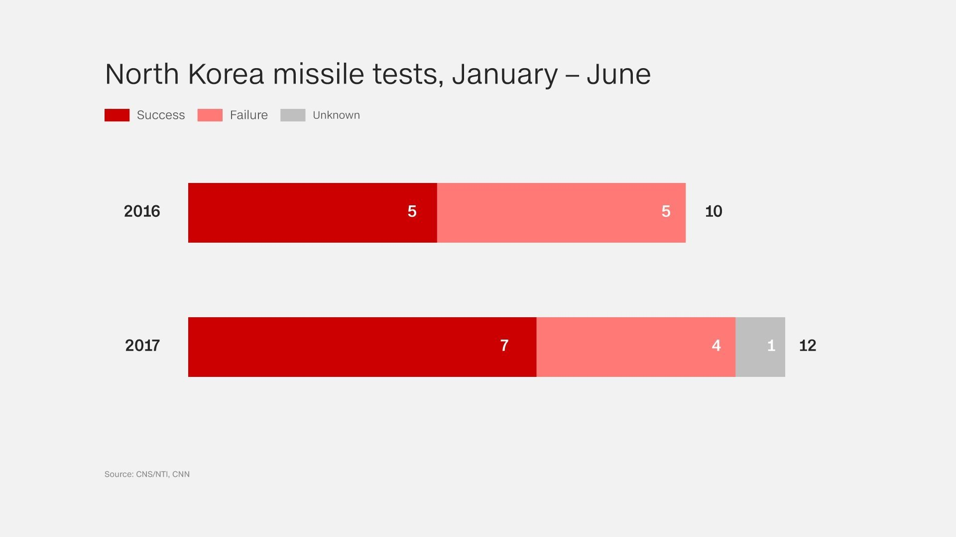 North Korea fires suspected ballistic missile