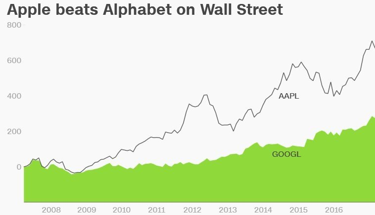Alphabet Inc. (GOOGL) Expected to Announce Quarterly Sales of $20.83 Billion