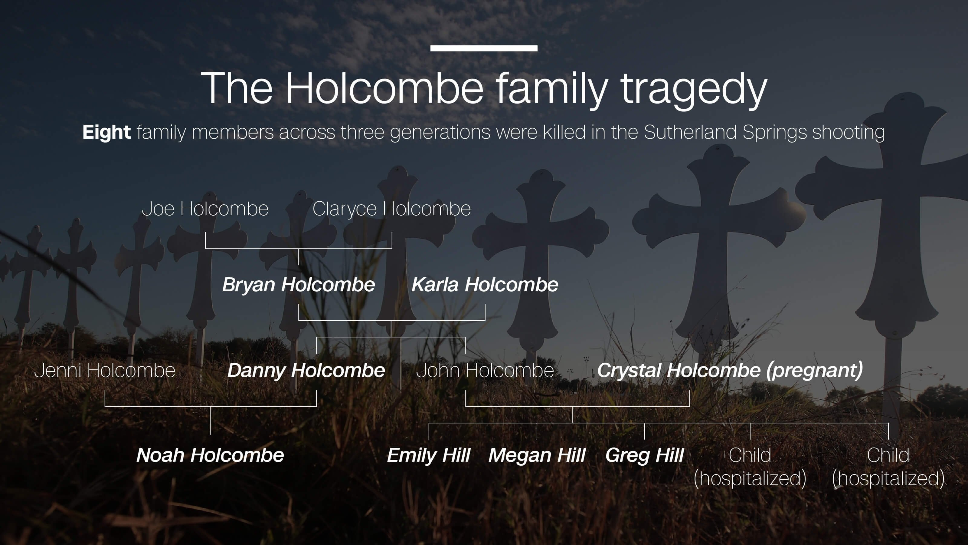 **This image is for use with this specific article only**  The Holcombe family lost eight family members from three generations in the November 5th, 2017 Sutherland Springs church shooting, including a pregnant woman and a 17-month-old girl.
