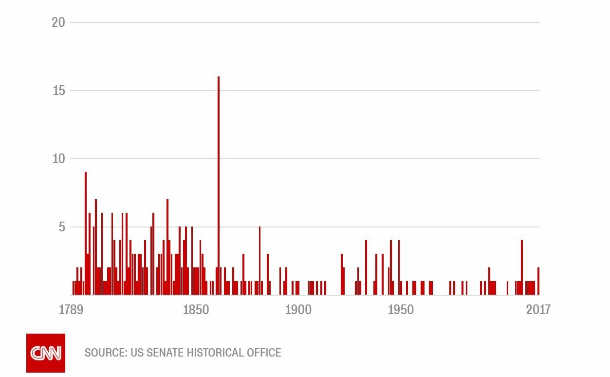 Two in three resignations in US history took place before the end of the Civil War. Only 31 senators have resigned their posts in the last half century, mostly to fill other government positions.