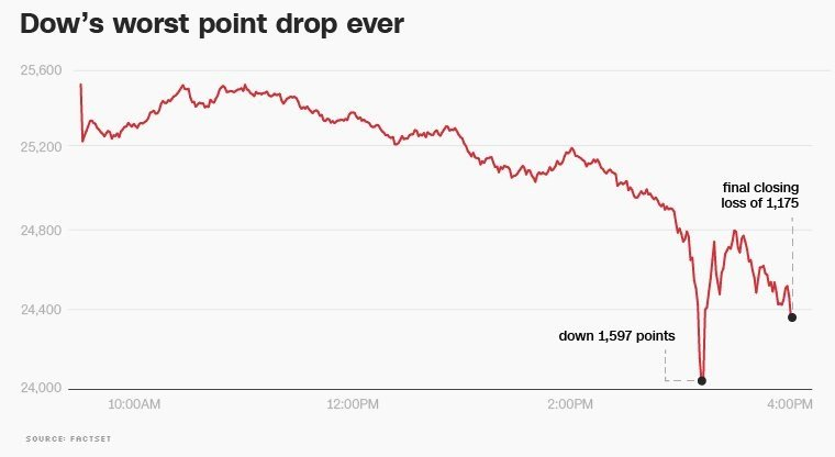 The stock market that Trump attached himself to is in turmoil, putting the White House in a difficult spot. The Dow plunged 1,175 points on Monday -- its biggest point decline ever -- as investors fret over cracks emerging in the bond market.
