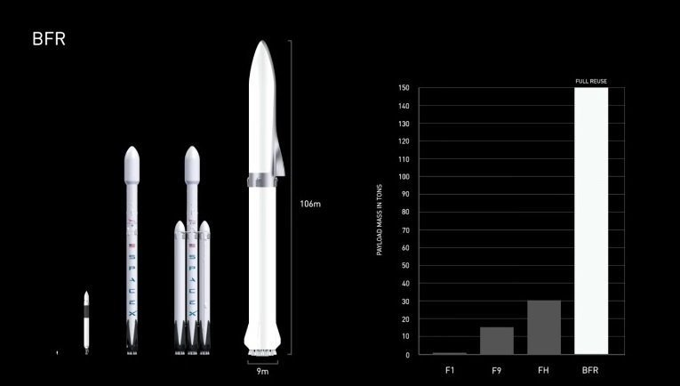 Musk revealed his most recent plan at a conference in Australia last year. It involves a truly enormous launch vehicle, called BFR or Big Falcon Rocket, that would give off more than 11 million pounds of thrust at liftoff. That's more than double the...