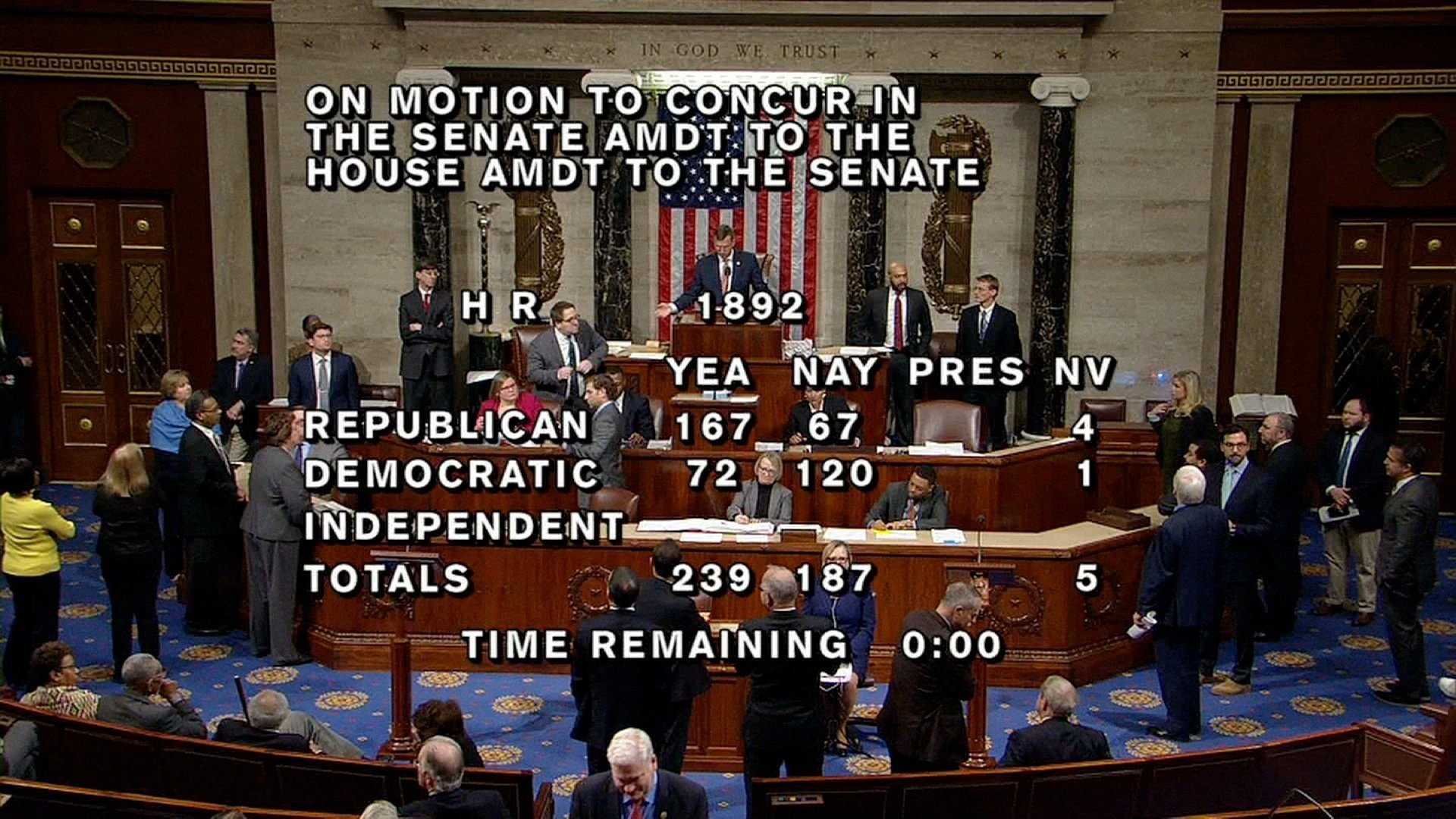Both chambers of Congress passed a funding bill early Friday, February 9, 2018.