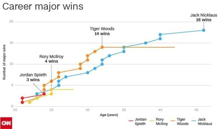 The next chapter in the Woods story is at the Arnold Palmer Invitational this week where he has a very real chance of adding an 80th PGA Tour victory and ninth over the Bay Hill course near Orlando