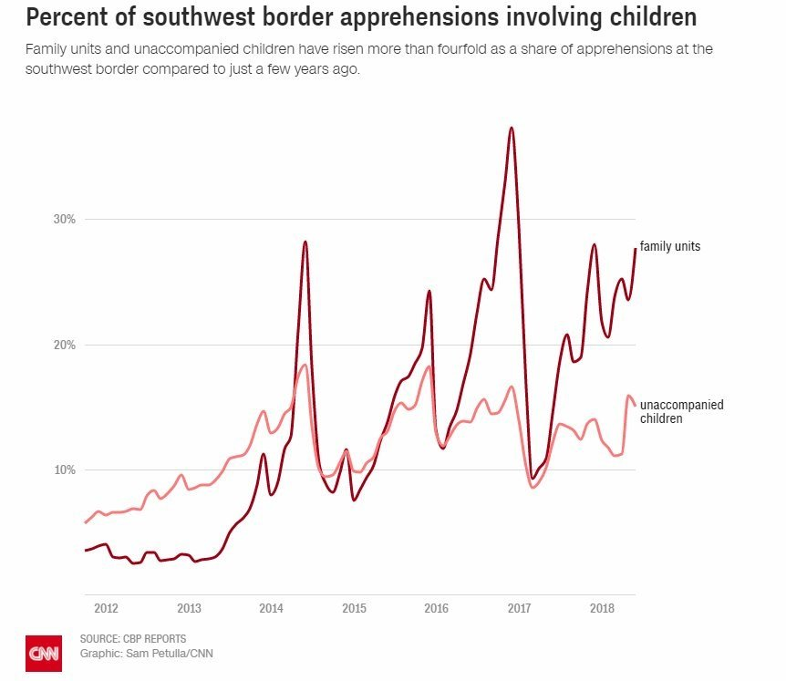 Family units and unaccompanied children have risen more than fourfold as a share of apprehensions at the southwest border compared to just a few years ago.  Source: CBP Reports  Graphic: Sam Petulla/CNN