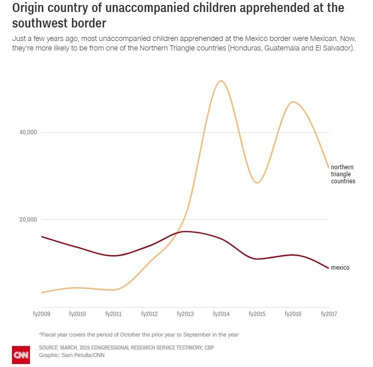 Just a few years ago, most unaccompanied children apprehended at the Mexico border were Mexican. Now, they're more likely to be from one of the Northern Triangle countries (Honduras, Guatemala and El Salvador).  Source: March 2015 Congressional...