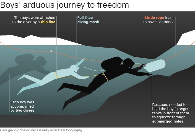 The drama has captivated people worldwide as cave experts grappled with the problem of how to free the young, malnourished boys, some of whom couldn't swim, from a flooded cavern as monsoon rains threatened to raise water levels even further.