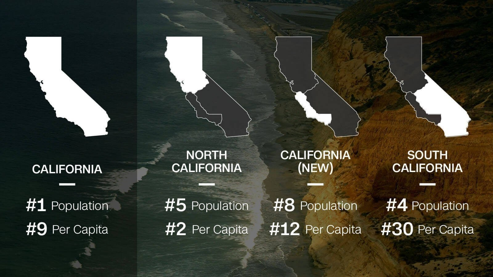 This CNN graphic breaks down an initiative that would divide California into three separate states. Californians voted for it to appear on the ballot in November's general election.